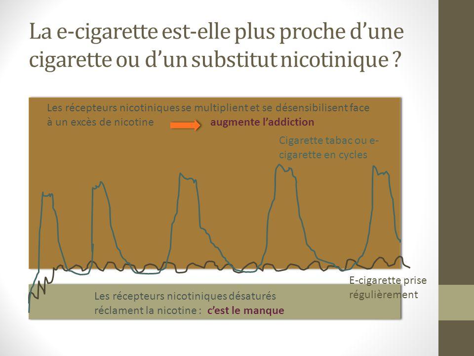 La e-cigarette est-elle plus proche dune cigarette ou dun substitut nicotinique ? Cigarette tabac ou e- cigarette en cycles E-cigarette prise régulièr