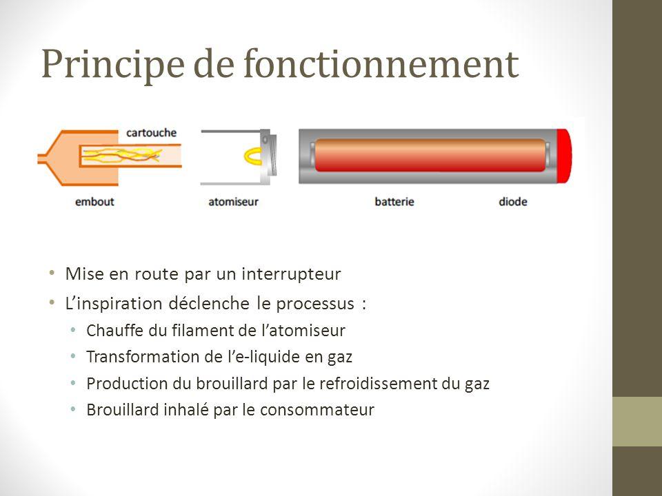 Principe de fonctionnement Mise en route par un interrupteur Linspiration déclenche le processus : Chauffe du filament de latomiseur Transformation de