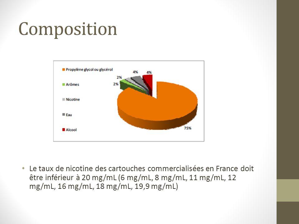 Composition Le taux de nicotine des cartouches commercialisées en France doit être inférieur à 20 mg/mL (6 mg/mL, 8 mg/mL, 11 mg/mL, 12 mg/mL, 16 mg/m