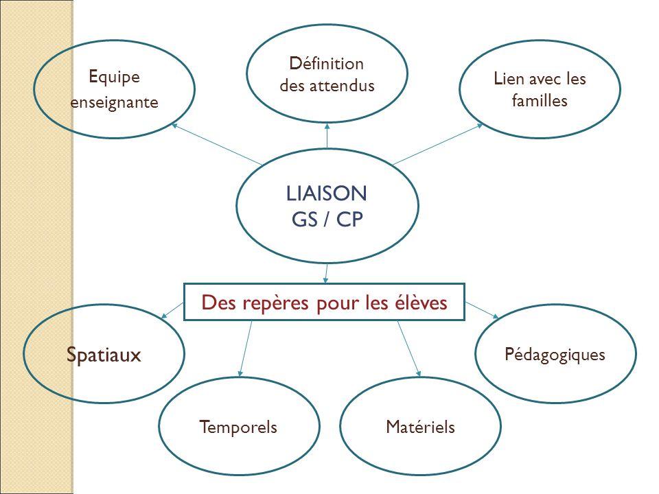 LIAISON GS / CP Equipe enseignante Définition des attendus Lien avec les familles Des repères pour les élèves Spatiaux TemporelsMatériels Pédagogiques