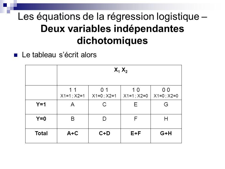Les équations de la régression logistique – Deux variables indépendantes dichotomiques Le tableau sécrit alors X 1 X 2 1 X1=1 ; X2=1 0 1 X1=0 ; X2=1 1 0 X1=1 ; X2=0 0 X1=0 ; X2=0 Y=1ACEG Y=0BDFH TotalA+CC+DE+FG+H