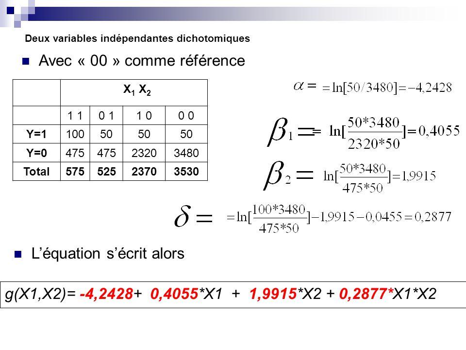 Deux variables indépendantes dichotomiques Avec « 00 » comme référence X 1 X 2 1 0 11 00 Y=110050 Y=0475 23203480 Total57552523703530 Léquation sécrit alors g(X1,X2)= -4,2428+ 0,4055*X1 + 1,9915*X2 + 0,2877*X1*X2