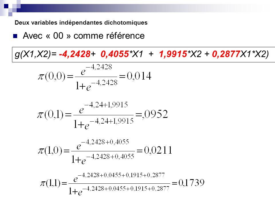 Deux variables indépendantes dichotomiques Avec « 00 » comme référence g(X1,X2)= -4,2428+ 0,4055*X1 + 1,9915*X2 + 0,2877X1*X2)
