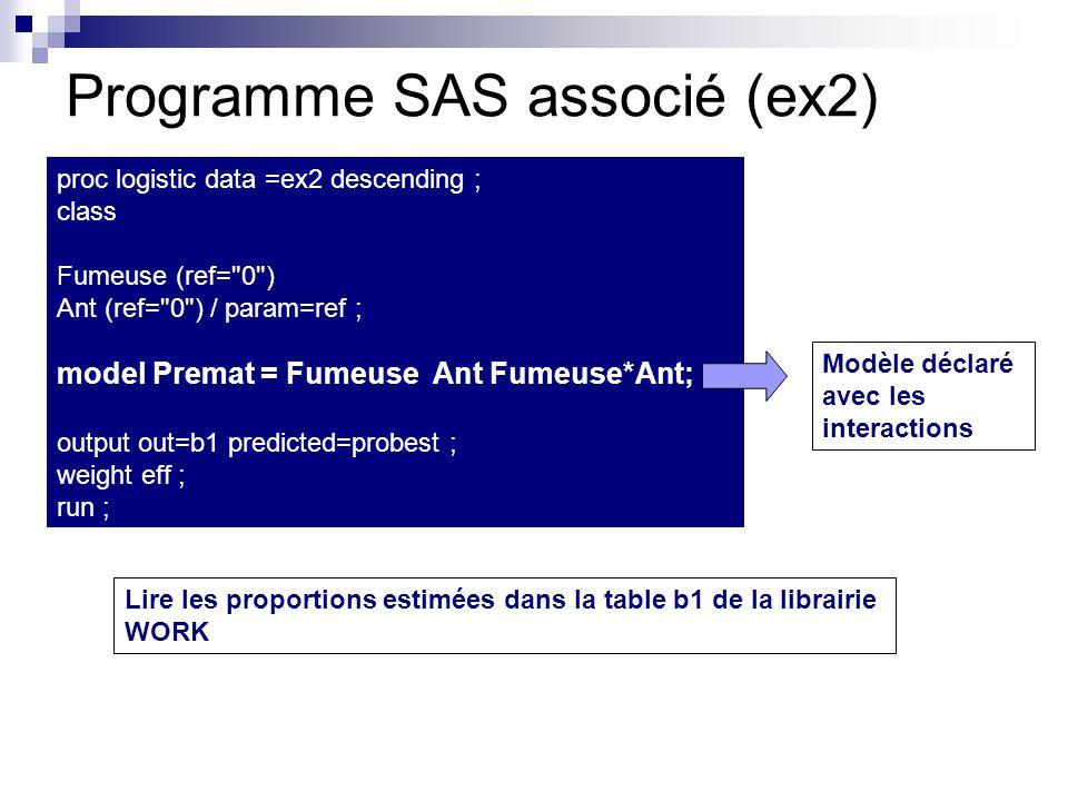 Programme SAS associé (ex2) proc logistic data =ex2 descending ; class Fumeuse (ref= 0 ) Ant (ref= 0 ) / param=ref ; model Premat = Fumeuse Ant Fumeuse*Ant; output out=b1 predicted=probest ; weight eff ; run ; Modèle déclaré avec les interactions Lire les proportions estimées dans la table b1 de la librairie WORK