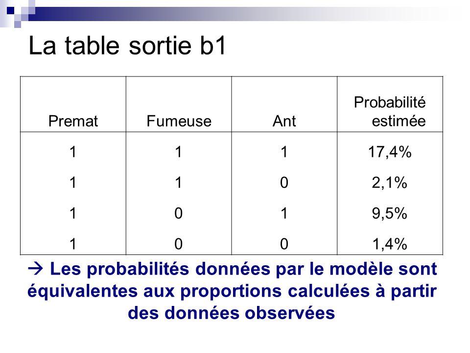 La table sortie b1 PrematFumeuseAnt Probabilité estimée 11117,4% 1102,1% 1019,5% 1001,4% Les probabilités données par le modèle sont équivalentes aux proportions calculées à partir des données observées