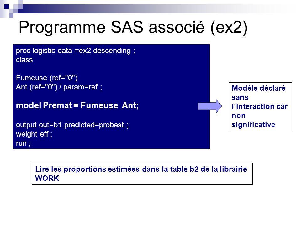 Programme SAS associé (ex2) proc logistic data =ex2 descending ; class Fumeuse (ref=