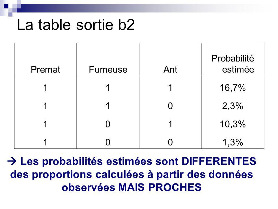 La table sortie b2 PrematFumeuseAnt Probabilité estimée 11116,7% 1102,3% 10110,3% 1001,3% Les probabilités estimées sont DIFFERENTES des proportions calculées à partir des données observées MAIS PROCHES