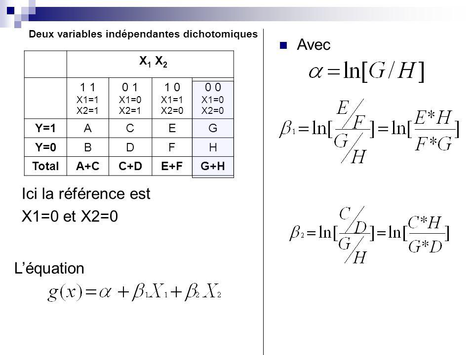 Deux variables indépendantes dichotomiques Ici la référence est X1=0 et X2=0 Léquation X 1 X 2 1 X1=1 X2=1 0 1 X1=0 X2=1 1 0 X1=1 X2=0 0 X1=0 X2=0 Y=1ACEG Y=0BDFH TotalA+CC+DE+FG+H