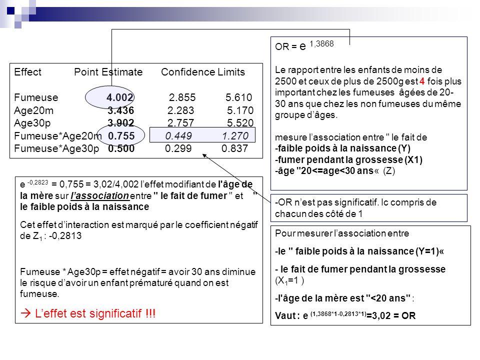 Effect Point Estimate Confidence Limits Fumeuse 4.002 2.855 5.610 Age20m 3.436 2.283 5.170 Age30p 3.902 2.757 5.520 Fumeuse*Age20m 0.755 0.449 1.270 Fumeuse*Age30p 0.500 0.299 0.837 OR = e 1,3868 Le rapport entre les enfants de moins de 2500 et ceux de plus de 2500g est 4 fois plus important chez les fumeuses âgées de 20- 30 ans que chez les non fumeuses du même groupe dâges.