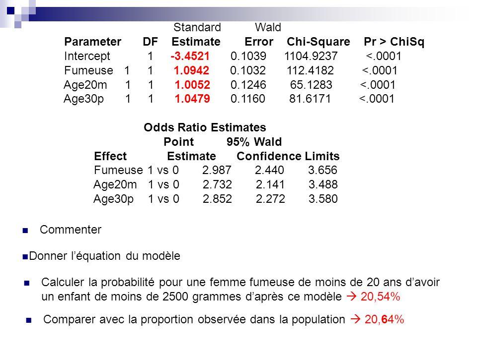Standard Wald Parameter DF Estimate Error Chi-Square Pr > ChiSq Intercept 1 -3.4521 0.1039 1104.9237 <.0001 Fumeuse 1 1 1.0942 0.1032 112.4182 <.0001 Age20m 1 1 1.0052 0.1246 65.1283 <.0001 Age30p 1 1 1.0479 0.1160 81.6171 <.0001 Odds Ratio Estimates Point 95% Wald Effect Estimate Confidence Limits Fumeuse 1 vs 0 2.987 2.440 3.656 Age20m 1 vs 0 2.732 2.141 3.488 Age30p 1 vs 0 2.852 2.272 3.580 Commenter Calculer la probabilité pour une femme fumeuse de moins de 20 ans davoir un enfant de moins de 2500 grammes daprès ce modèle 20,54% Donner léquation du modèle Comparer avec la proportion observée dans la population 20,64%