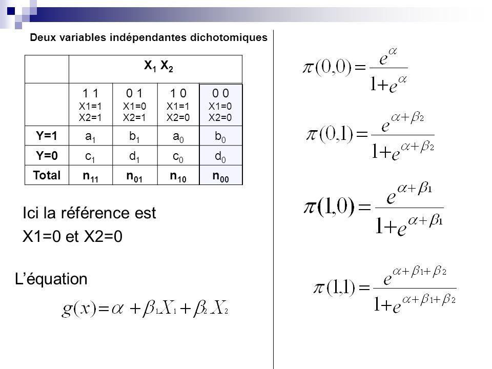 Deux variables indépendantes dichotomiques X 1 X 2 1 X1=1 X2=1 0 1 X1=0 X2=1 1 0 X1=1 X2=0 0 X1=0 X2=0 Y=1a1a1 b1b1 a0a0 b0b0 Y=0c1c1 d1d1 c0c0 d0d0 Totaln 11 n 01 n 10 n 00 Ici la référence est X1=0 et X2=0 Léquation