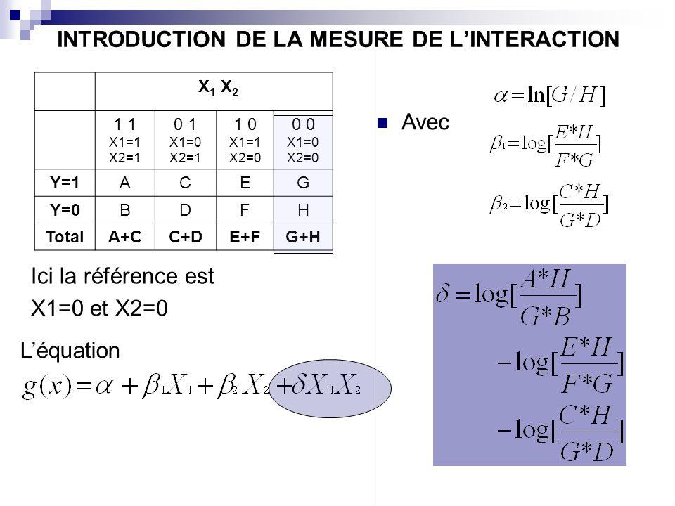X 1 X 2 1 X1=1 X2=1 0 1 X1=0 X2=1 1 0 X1=1 X2=0 0 X1=0 X2=0 Y=1ACEG Y=0BDFH TotalA+CC+DE+FG+H Ici la référence est X1=0 et X2=0 Léquation INTRODUCTION DE LA MESURE DE LINTERACTION