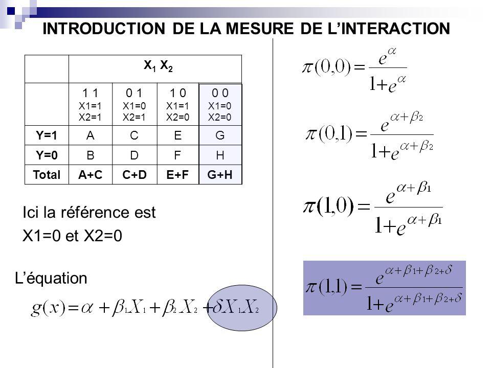 X 1 X 2 1 X1=1 X2=1 0 1 X1=0 X2=1 1 0 X1=1 X2=0 0 X1=0 X2=0 Y=1ACEG Y=0BDFH TotalA+CC+DE+FG+H Ici la référence est X1=0 et X2=0 Léquation INTRODUCTION