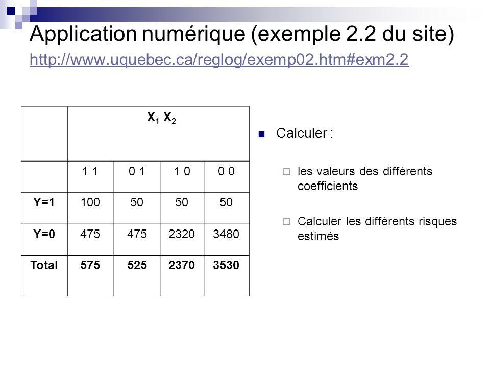 Application numérique (exemple 2.2 du site) http://www.uquebec.ca/reglog/exemp02.htm#exm2.2 http://www.uquebec.ca/reglog/exemp02.htm#exm2.2 Calculer : les valeurs des différents coefficients Calculer les différents risques estimés X 1 X 2 1 0 11 00 Y=110050 Y=0475 23203480 Total57552523703530