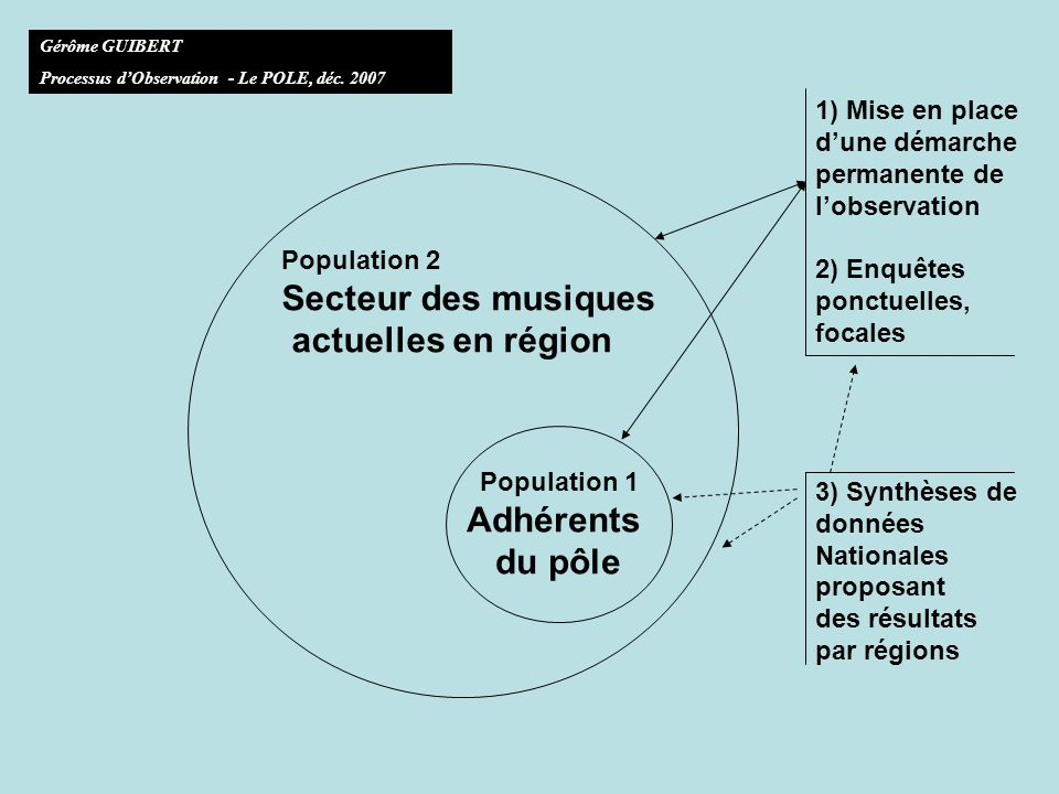 Gérôme GUIBERT Processus dObservation - Le POLE, déc.