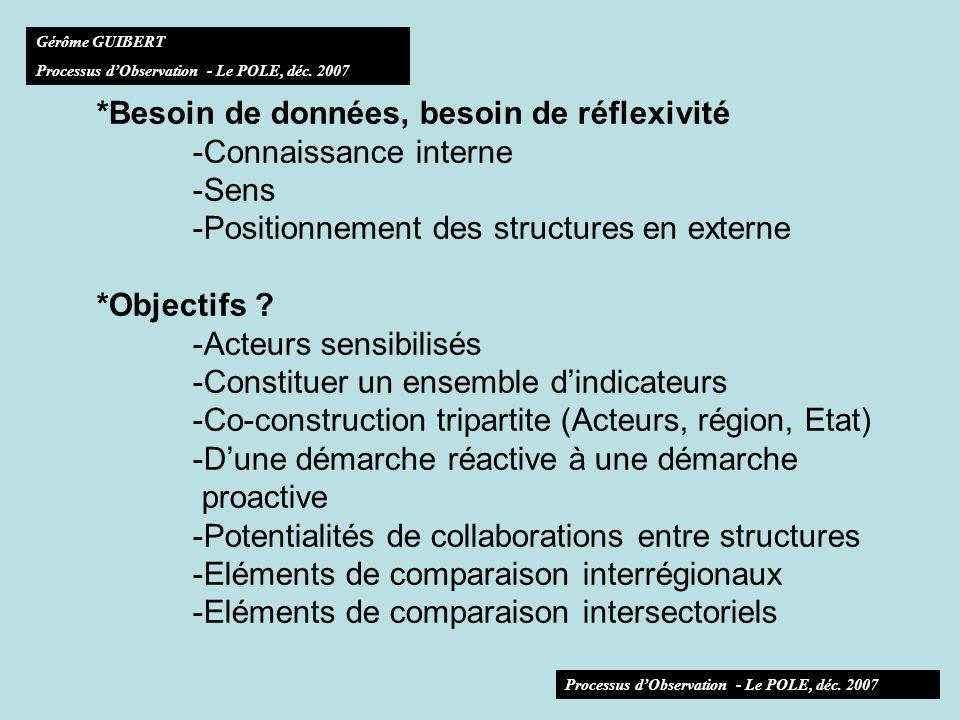 *Besoin de données, besoin de réflexivité -Connaissance interne -Sens -Positionnement des structures en externe *Objectifs .