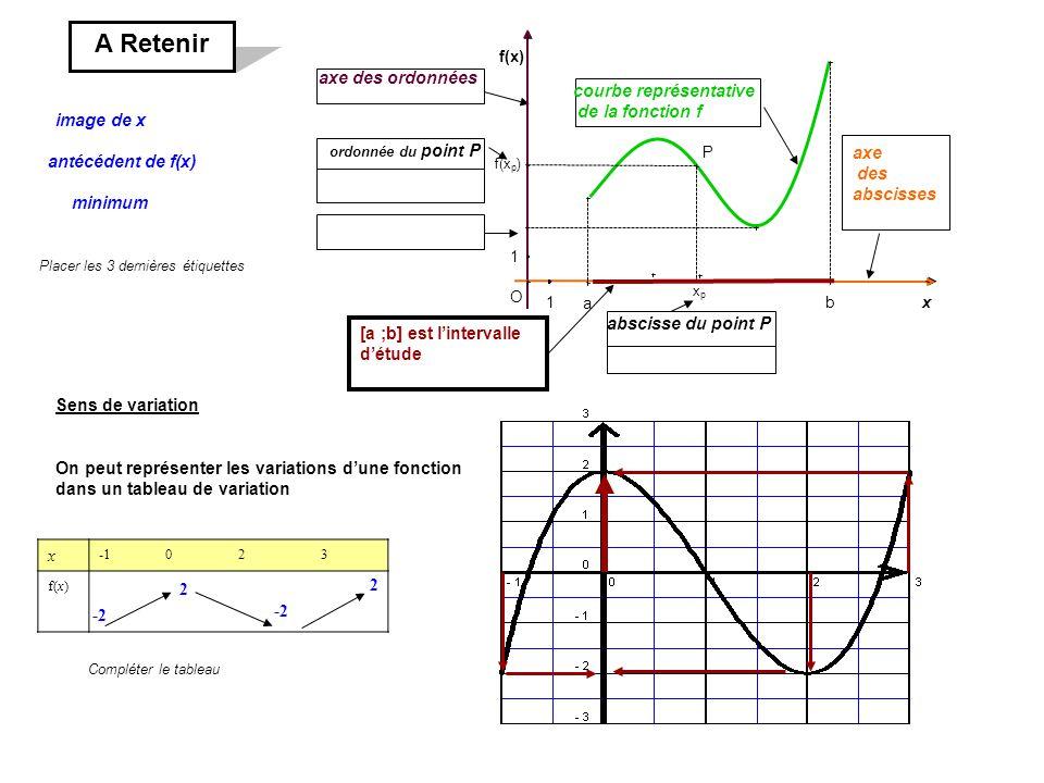 f(x p ) xpxp [a ;b] est lintervalle détude abscisse du point P ordonnée du point P axe des abscisses axe des ordonnées courbe représentative de la fon