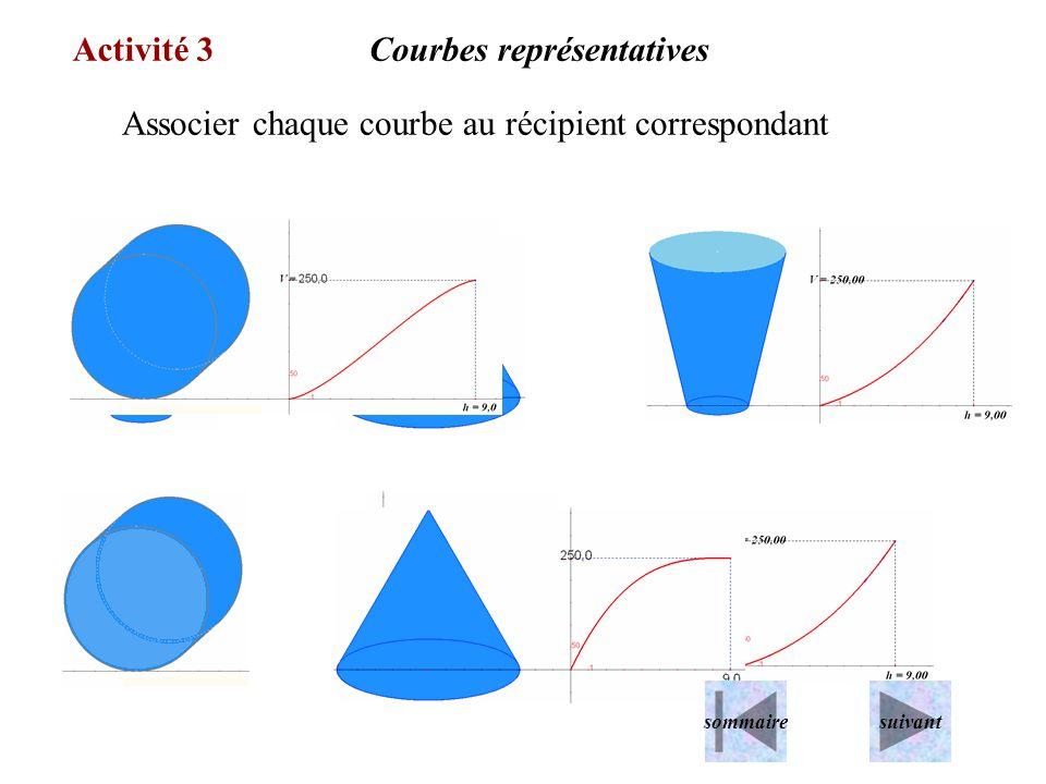 Associer chaque courbe au récipient correspondant Activité 3Courbes représentatives sommairesuivant