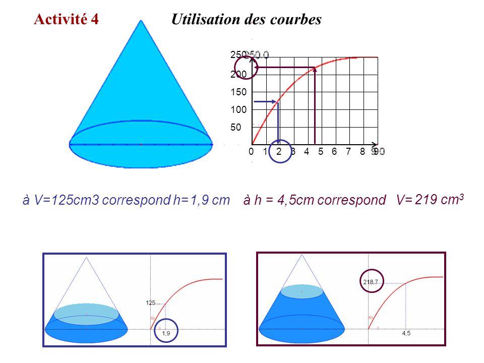 0123456789 250 200 150 100 50 à V=125cm3 correspond h= 219 cm 3 1,9 cmà h = 4,5cm correspond V= Activité 4Utilisation des courbes