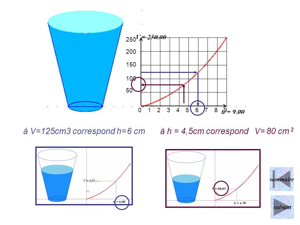0123456789 250 200 150 100 50 à V=125cm3 correspond h=6 cmà h = 4,5cm correspond V=80 cm 3 sommaire suivant