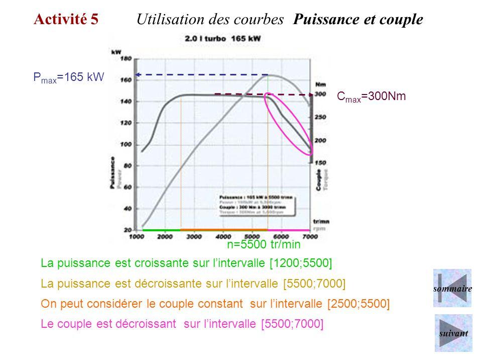 Activité 5Utilisation des courbes Puissance et couple P max =165 kW C max =300Nm La puissance est décroissante sur lintervalle [5500;7000] On peut con