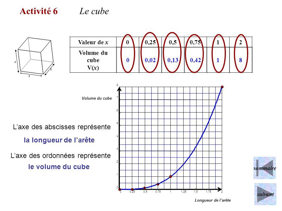 Valeur de x00,250,50,7512 Volume du cube V(x) 00,020,130,4218 Activité 6Le cube 0 0,25 0,5 0,75 1 1,25 1,5 1,75 2 0 1 2 3 4 5 6 7 8 Longueur de larête
