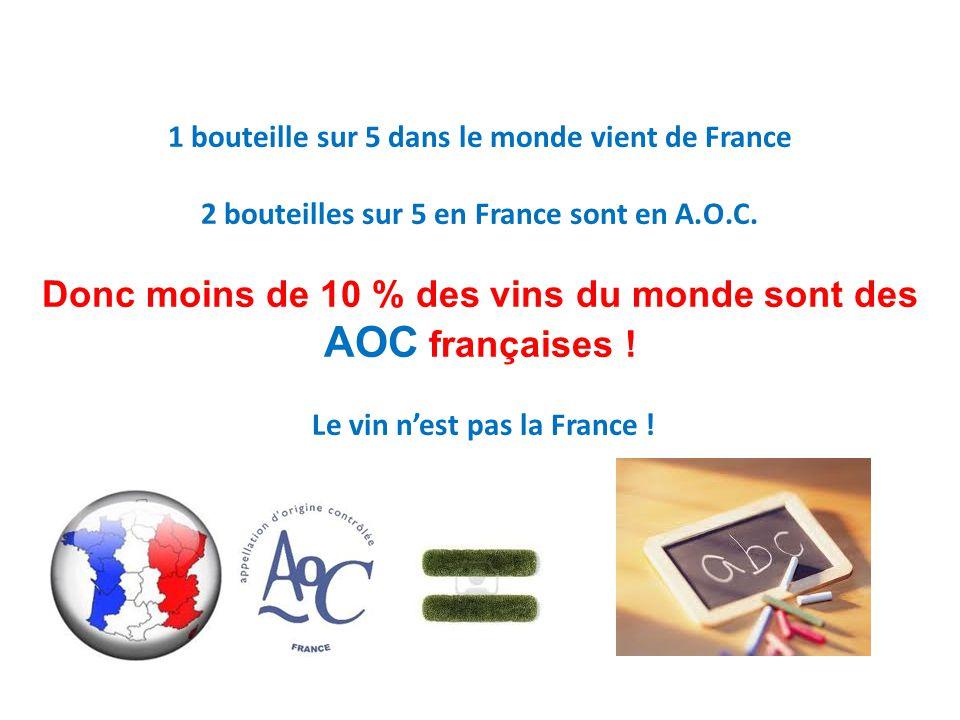1 bouteille sur 5 dans le monde vient de France 2 bouteilles sur 5 en France sont en A.O.C. Donc moins de 10 % des vins du monde sont des AOC français