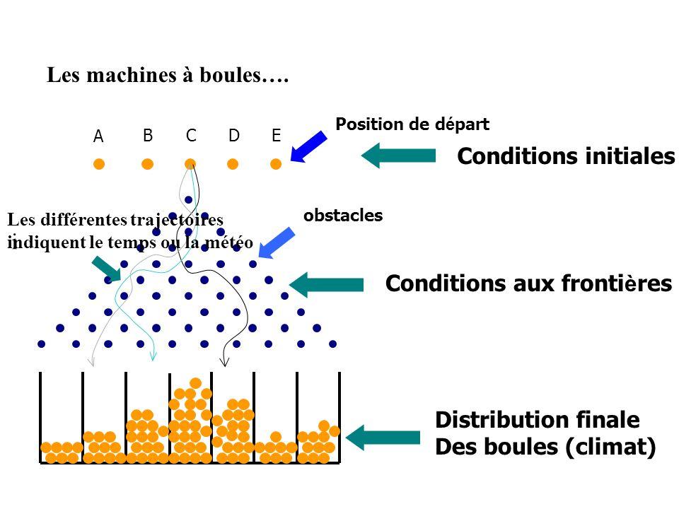 Les machines à boules…. A BCDE obstacles Position de d é part Conditions initiales Conditions aux fronti è res Distribution finale Des boules (climat)