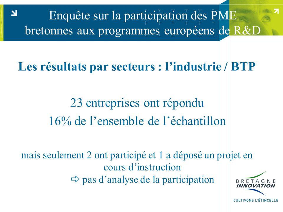 Enquête sur la participation des PME bretonnes aux programmes européens de R&D Les résultats par secteurs : lindustrie / BTP 23 entreprises ont répondu 16% de lensemble de léchantillon mais seulement 2 ont participé et 1 a déposé un projet en cours dinstruction pas danalyse de la participation
