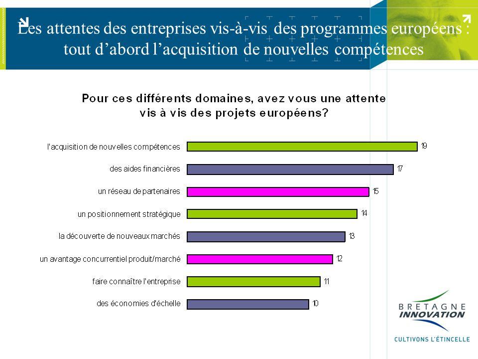 Les attentes des entreprises vis-à-vis des programmes européens : tout dabord lacquisition de nouvelles compétences