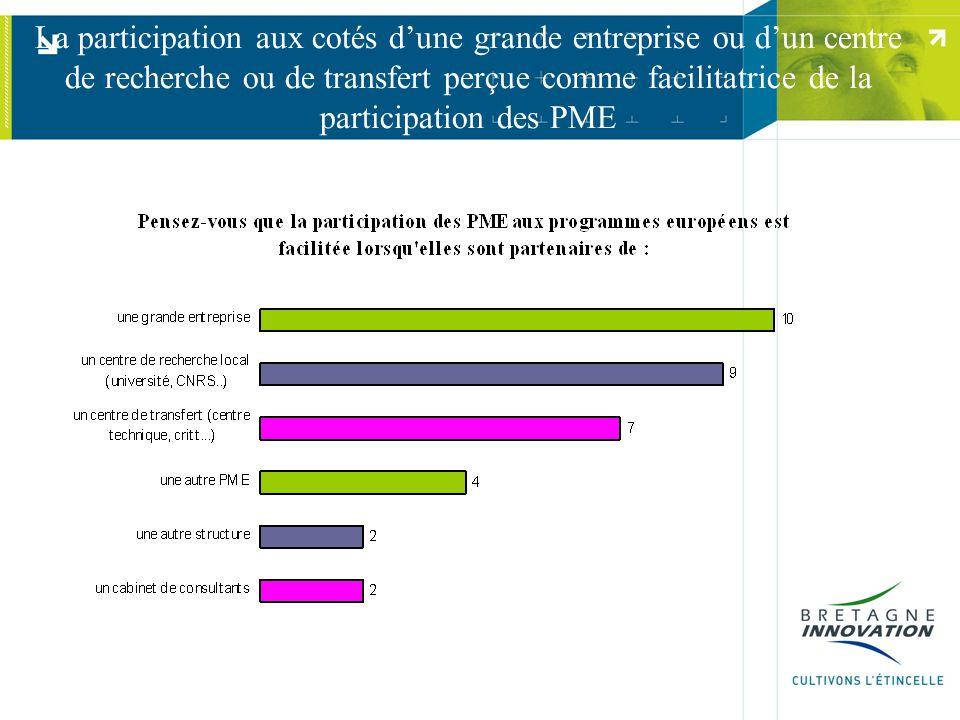 La participation aux cotés dune grande entreprise ou dun centre de recherche ou de transfert perçue comme facilitatrice de la participation des PME