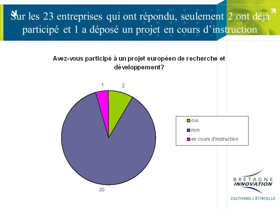 Sur les 23 entreprises qui ont répondu, seulement 2 ont déjà participé et 1 a déposé un projet en cours dinstruction