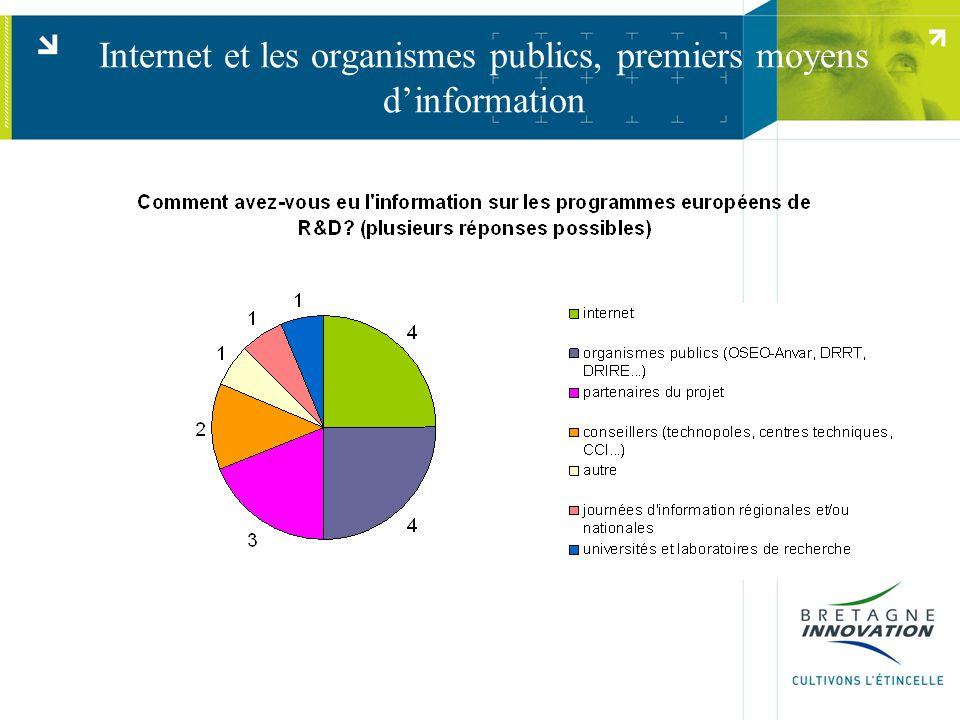 Internet et les organismes publics, premiers moyens dinformation