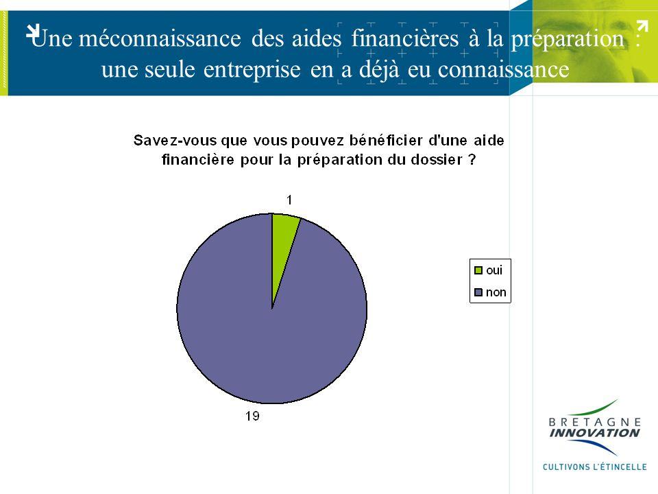 Une méconnaissance des aides financières à la préparation : une seule entreprise en a déjà eu connaissance