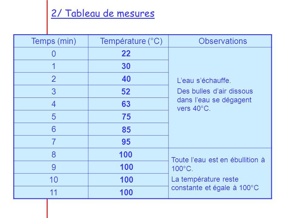 2/ Tableau de mesures Temps (min)Température (°C)Observations 0 1 2 3 4 5 6 7 8 9 10 11 22 30 40 52 63 75 85 95 100 Leau séchauffe. Des bulles dair di
