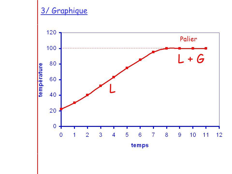 3/ Graphique Palier L L + G