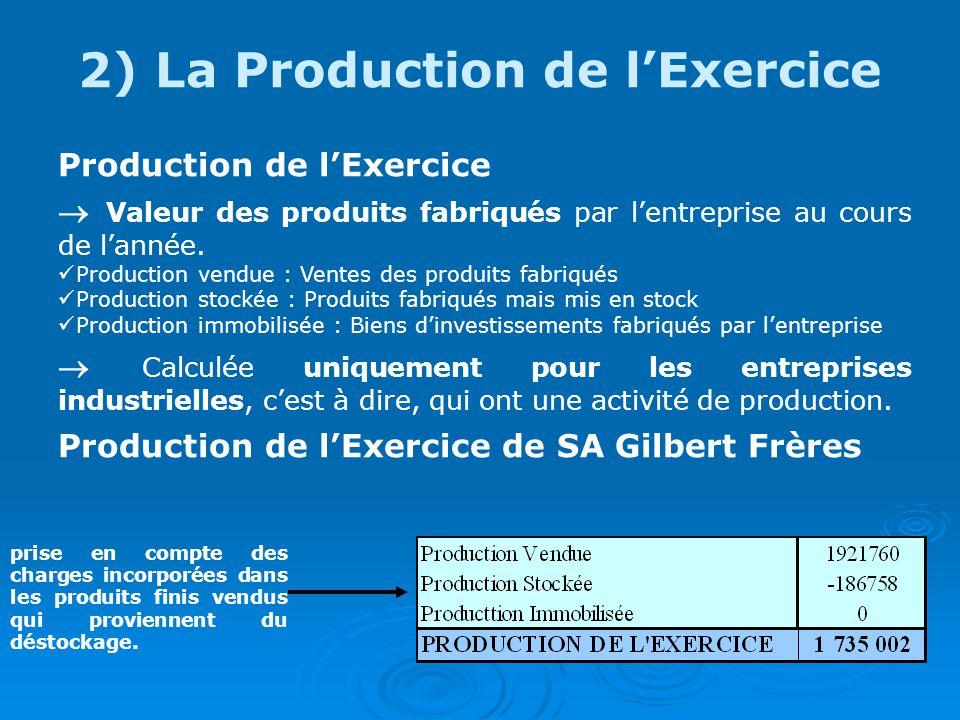 2) La Production de lExercice Production de lExercice Valeur des produits fabriqués par lentreprise au cours de lannée.