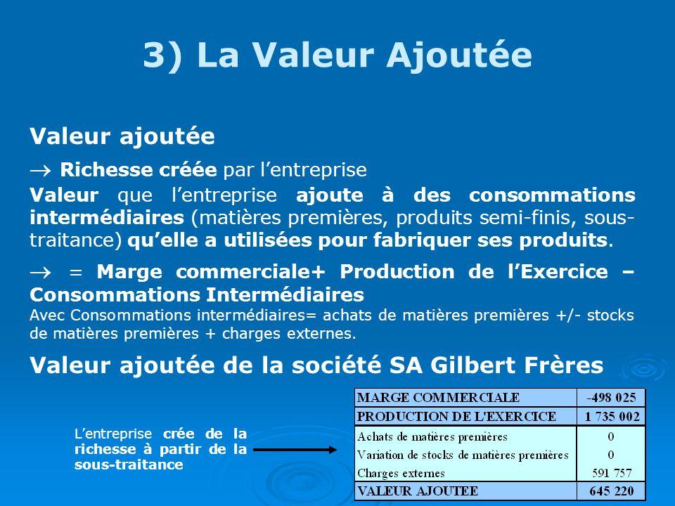 3) La Valeur Ajoutée Valeur ajoutée Richesse créée par lentreprise Valeur que lentreprise ajoute à des consommations intermédiaires (matières premières, produits semi-finis, sous- traitance) quelle a utilisées pour fabriquer ses produits.