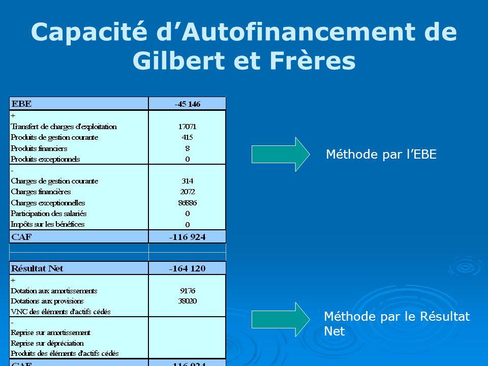 Capacité dAutofinancement de Gilbert et Frères Méthode par lEBE Méthode par le Résultat Net