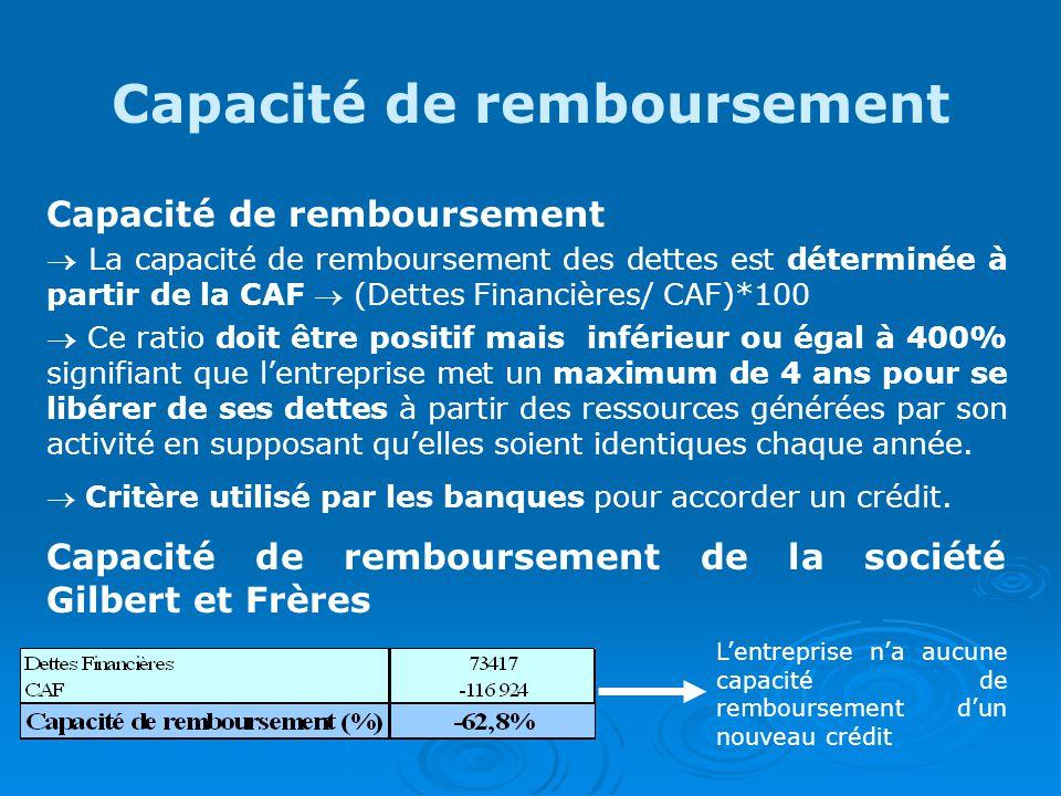 Capacité de remboursement La capacité de remboursement des dettes est déterminée à partir de la CAF (Dettes Financières/ CAF)*100 Ce ratio doit être positif mais inférieur ou égal à 400% signifiant que lentreprise met un maximum de 4 ans pour se libérer de ses dettes à partir des ressources générées par son activité en supposant quelles soient identiques chaque année.