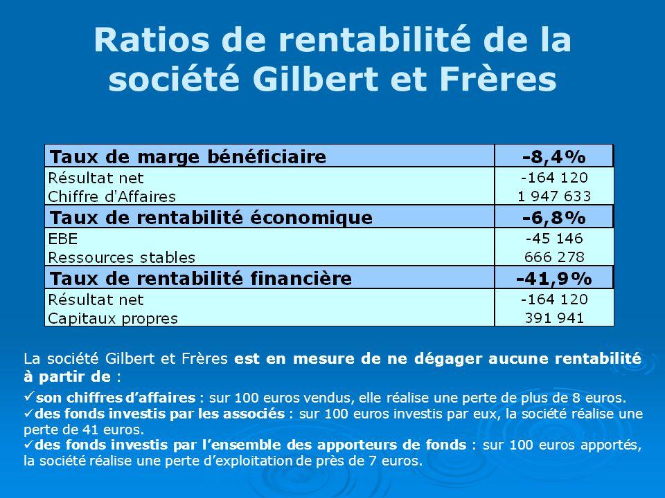 Ratios de rentabilité de la société Gilbert et Frères La société Gilbert et Frères est en mesure de ne dégager aucune rentabilité à partir de : son chiffres daffaires : sur 100 euros vendus, elle réalise une perte de plus de 8 euros.