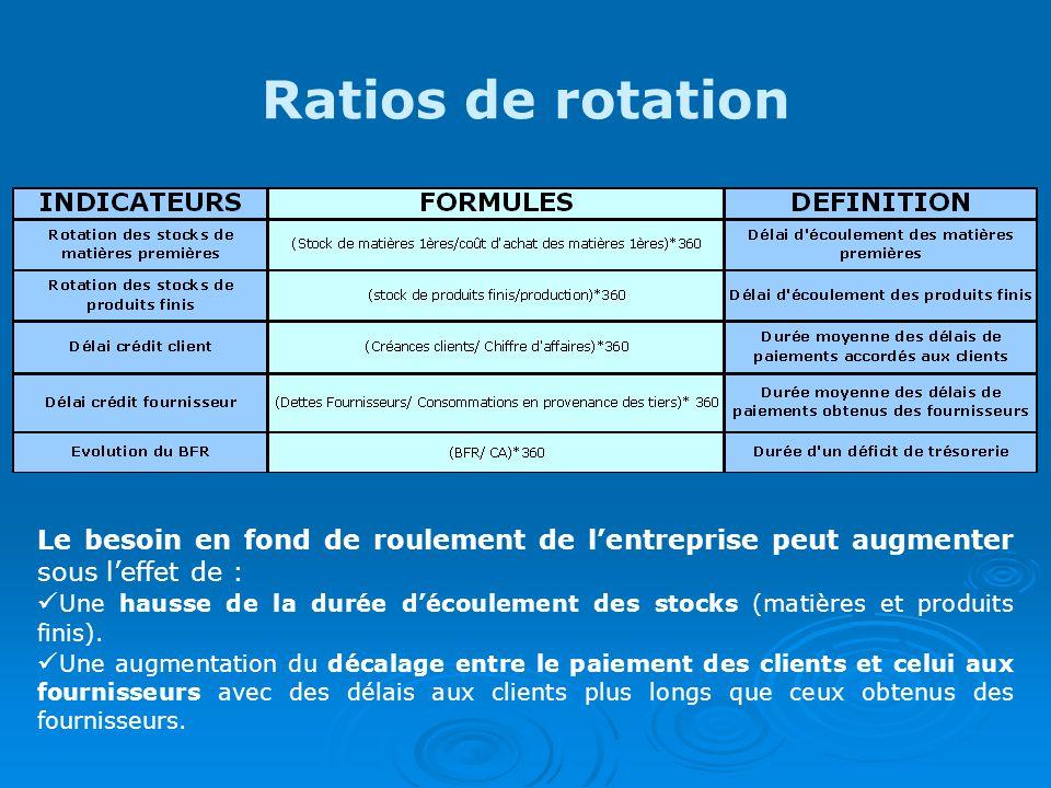 Ratios de rotation Le besoin en fond de roulement de lentreprise peut augmenter sous leffet de : Une hausse de la durée découlement des stocks (matières et produits finis).