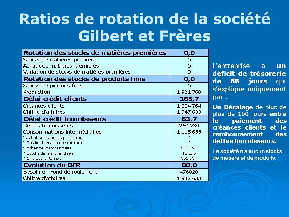 Ratios de rotation de la société Gilbert et Frères Lentreprise a un déficit de trésorerie de 88 jours qui sexplique uniquement par : Un Décalage de plus de plus de 100 jours entre le paiement des créances clients et le remboursement des dettes fournisseurs.