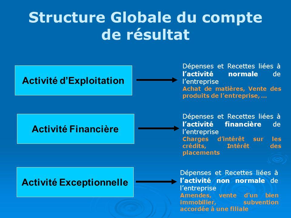 7) Résultat Exceptionnel Résultat exceptionnel Solde Intermédiaire de Gestion indépendant des autres.
