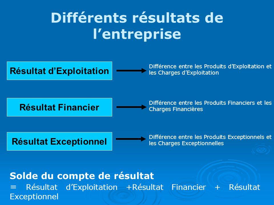 Différents résultats de lentreprise Résultat dExploitation Différence entre les Produits dExploitation et les Charges dExploitation Résultat Financier Différence entre les Produits Financiers et les Charges Financières Résultat Exceptionnel Différence entre les Produits Exceptionnels et les Charges Exceptionnelles Solde du compte de résultat = Résultat dExploitation +Résultat Financier + Résultat Exceptionnel