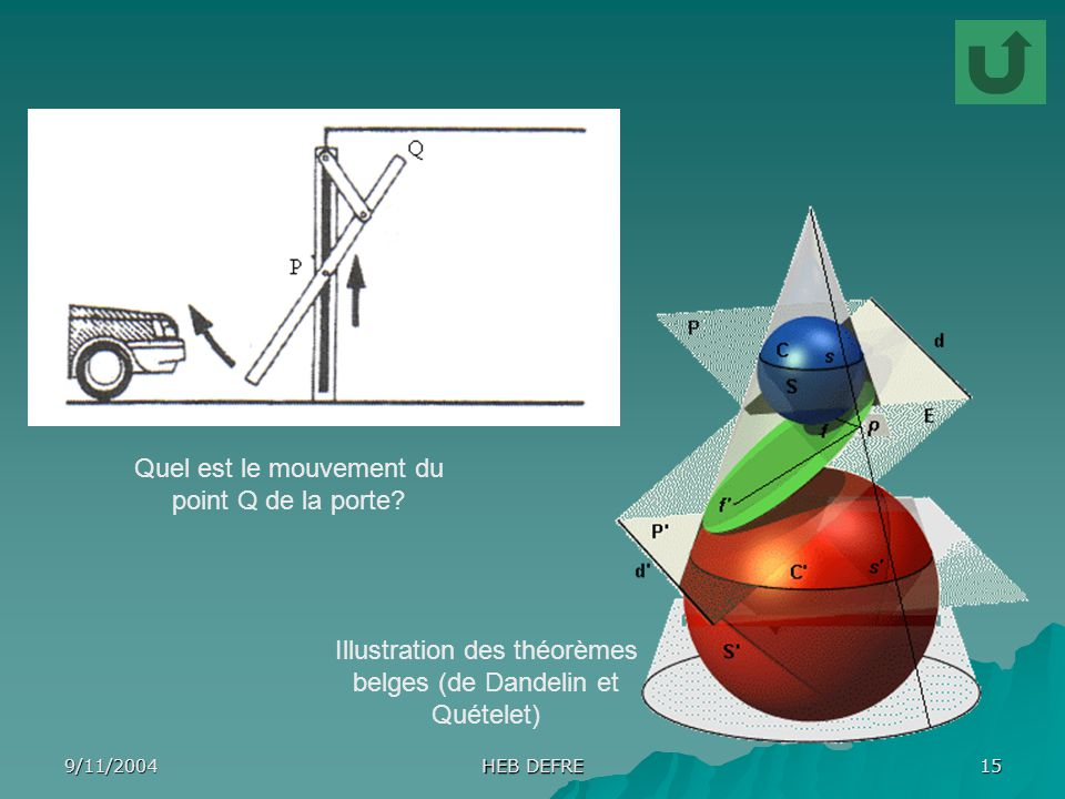 9/11/2004 HEB DEFRE 15 Quel est le mouvement du point Q de la porte? Illustration des théorèmes belges (de Dandelin et Quételet)