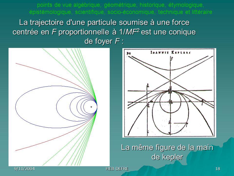 9/11/2004 HEB DEFRE 18 La même figure de la main de kepler La trajectoire d'une particule soumise à une force centrée en F proportionnelle à 1/MF 2 es