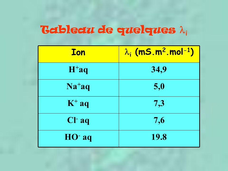 Tableau de quelques i 19.8HO - aq 7,6Cl - aq 7,3K + aq 5,0Na + aq 34,9H + aq i (mS.m 2.mol -1 ) Ion