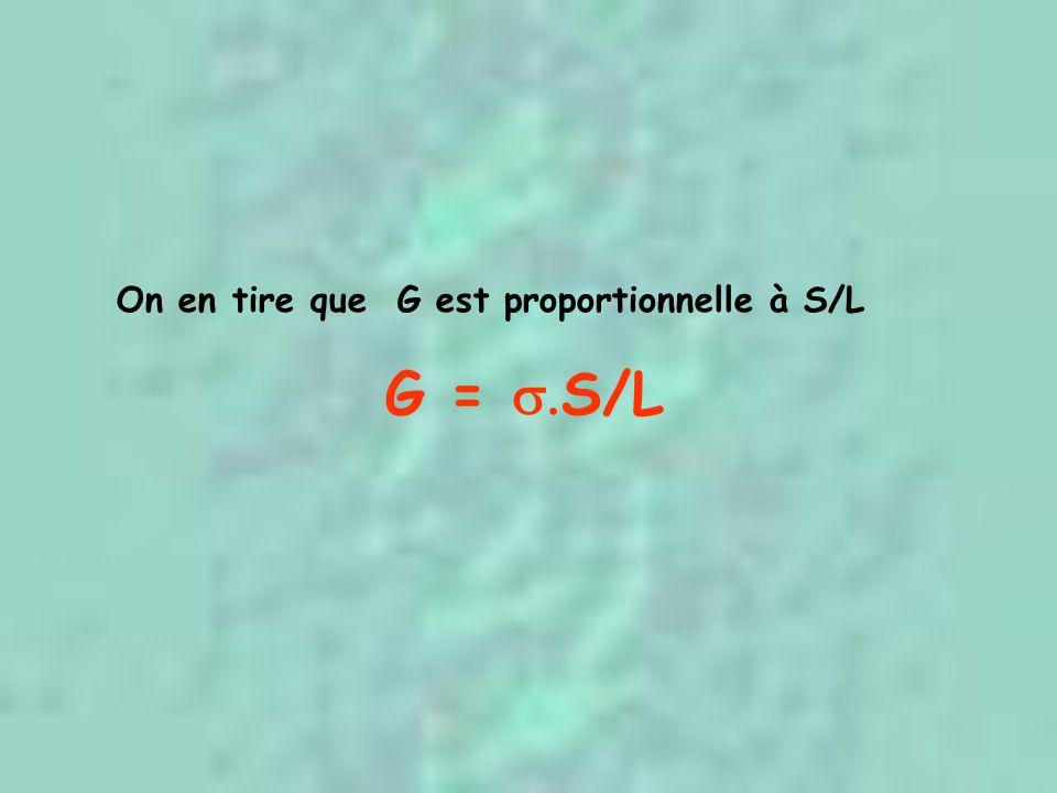 On en tire que G est proportionnelle à S/L G = S/L