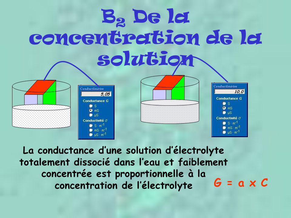 B 2 De la concentration de la solution La conductance dune solution délectrolyte totalement dissocié dans leau et faiblement concentrée est proportionnelle à la concentration de lélectrolyte G = a x C